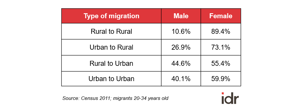 Table 1_Type of migration for men and women