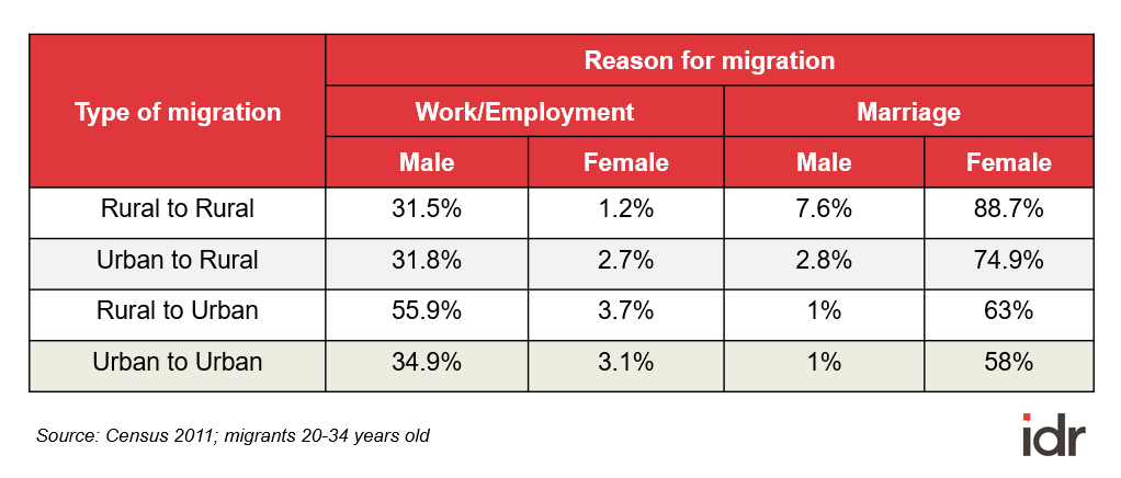 Table 2_reasons for migration