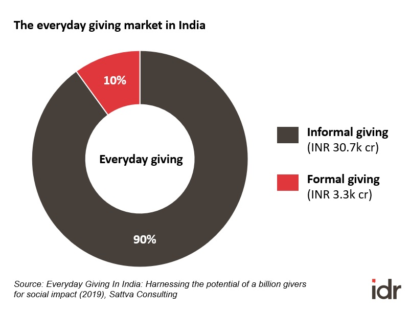 The everyday giving market in India