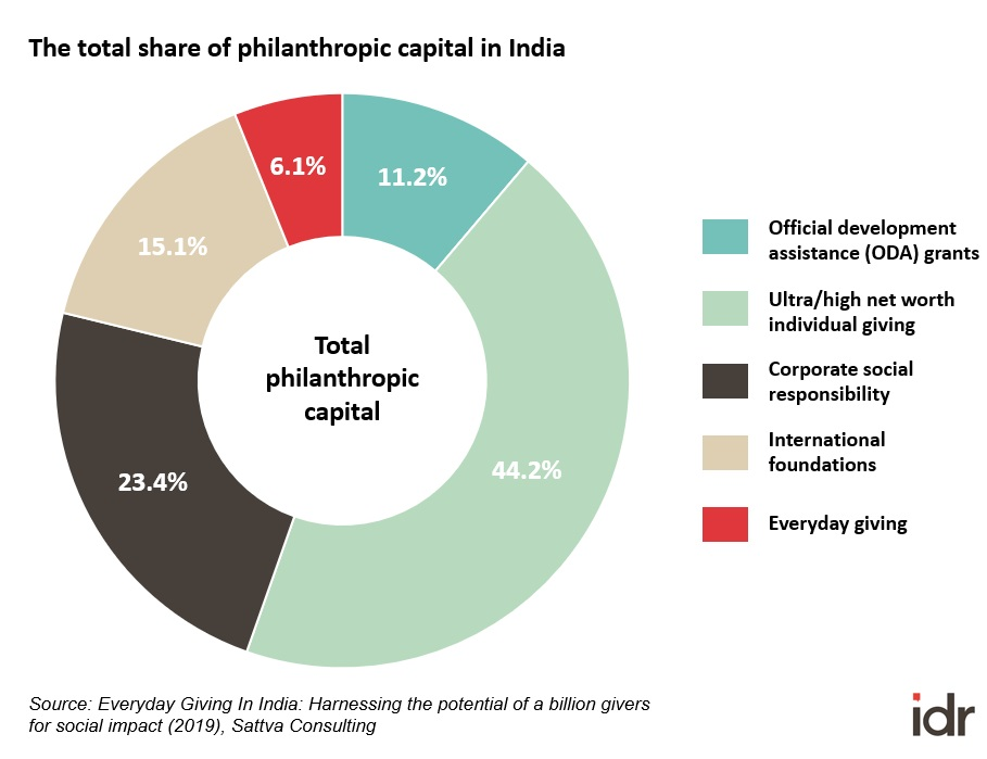 The total share of philanthropic capital in India