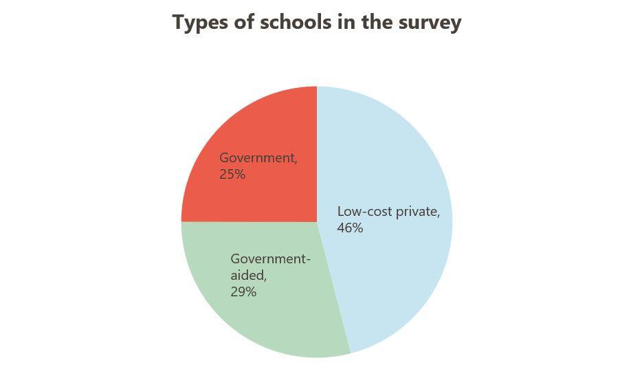 graph_education_covid