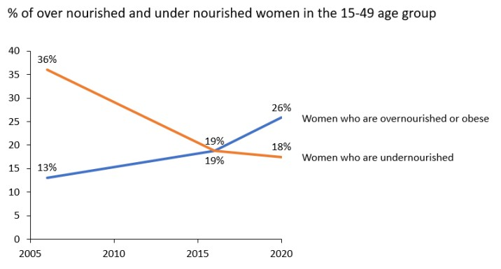 Graph representing percentage of over nourished and under nourished women in the 15-49 age group-