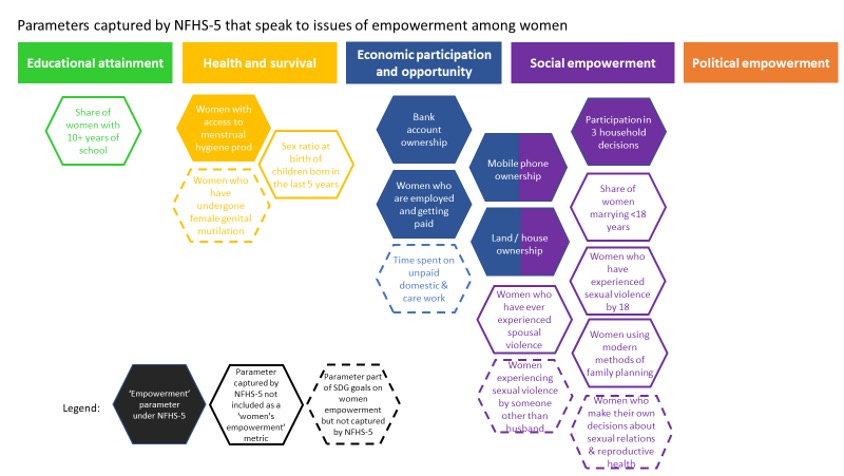 Parameters captured by NFHS-5 that speaks to issues of empowerment among women-women empowerment