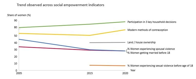 Trends observed across social empowerment indicators-women empowerment