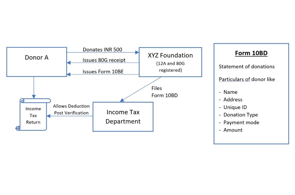 """a process diagram where Donor A donates INR 500 to XYZ Foundation (12A and 80G registered)(arrow pointing from Donor A to XYZ Foundation) and XYZ Foundation issues an 80G receipt (arrow pointing from XYZ Foundation to Donor A) and a form 10BE (arrow pointing from XYZ Foundation to Donor A). XYZ Foundation files a Form 10BD with the Income Tax Department (arrow pointing from XYZ Foundation to Income Tax Department). The Income Tax Department allows deduction post verification (arrow pointing from Income Tax Department to Income Tax Returns). Donor A can then avail this deduction (arrow pointing from Donor A to Income Tax Returns). A box on the right-side of the image with a bulleted list titled """"Form 10BD"""". Line 1 text: """"Statement of donations""""; line 2 text: """"Particulars of donor like""""; Line 3, bullet point 1: Name; Line 4, bullet point 2: Address;Line 5, bullet point 3: Unique ID; Line 6, bullet point 4: Donation Type; Line 7, bullet point 5: Payment mode; Line 8, bullet point 6: Amount-section 80g of income tax act"""