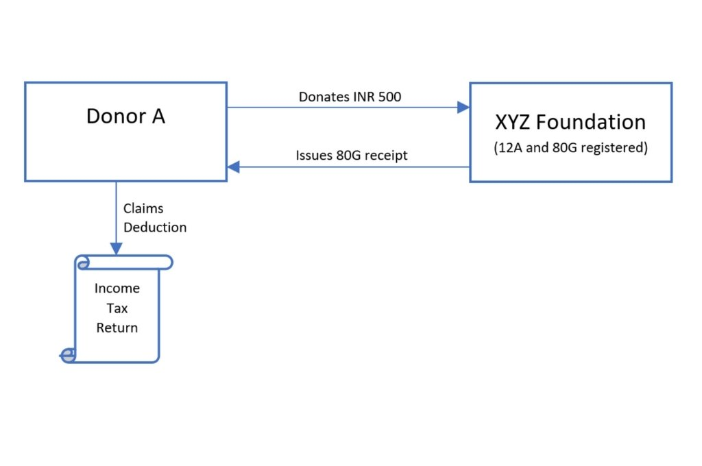 a process diagram where Donor A donates INR 500 to XYZ Foundation (12A and 80G registered)(arrow pointing from Donor A to XYZ Foundation) and XYZ Foundation issues an 80G receipt to Donor A (arrow pointing from XYZ Foundation to Donor A). Donor A claims a deduction in his income tax returns (arrow pointing from Donor A to Income Tax Returns)-section 80g of income tax act