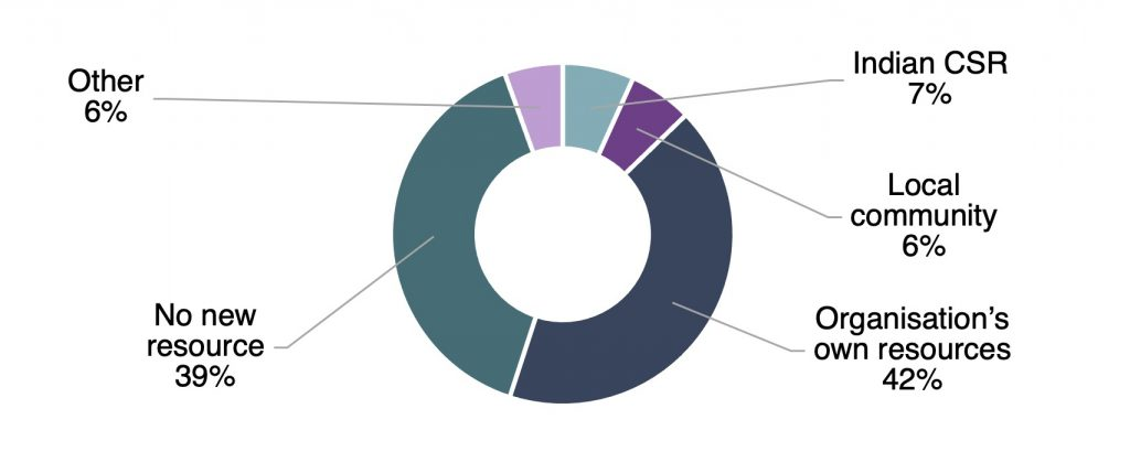 pie chart showing how each survey respondent mobilised resources-civil society organisations