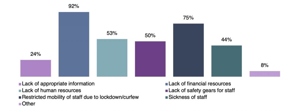 bar graph indicating the organisational challenges faced by survey respondents-civil society organisatons