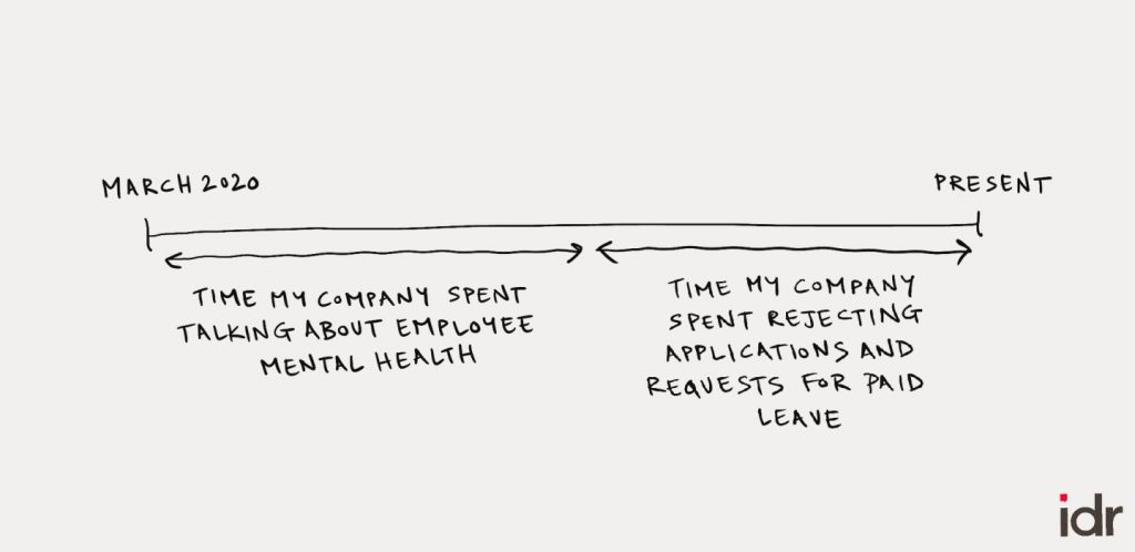 Time between March 2020 and the present-time my company spent talking about employee mental health and time my company spent rejecting paid leave applications
