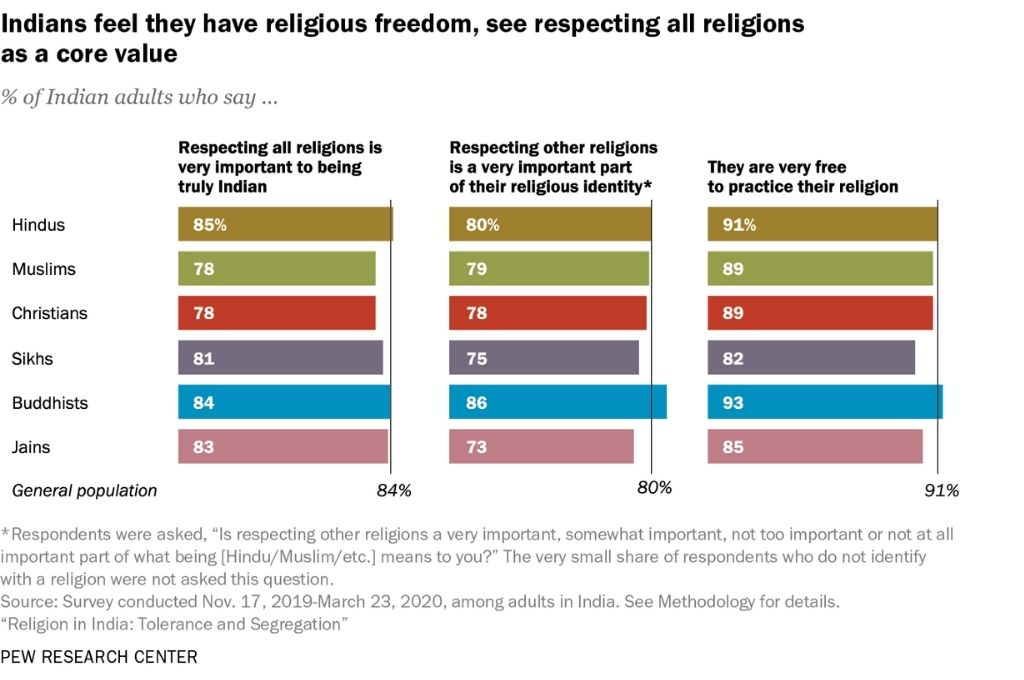 Graph titled indians feel they have religious freedom, see respecting all religions as a core value-religious tolerance