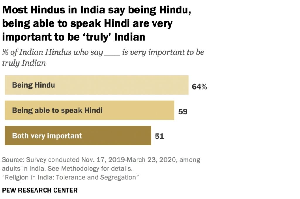 Graph titled most Hindus in India say being Hindu, being able to speak Hindi are very important to be 'truly' Indian-religious tolerance