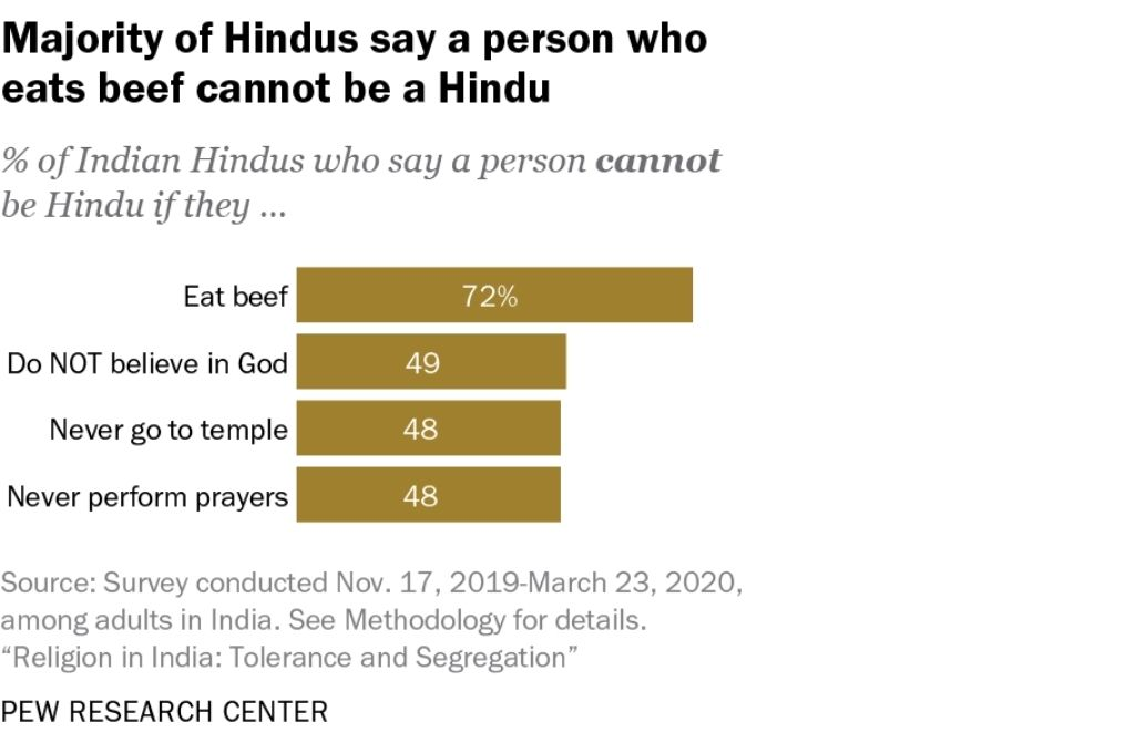 Graph titled majority of Hindus say a person who eats beef cannot be Hindu-religious tolerance