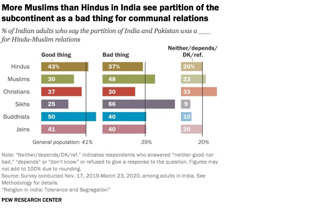 Graph titled more Muslims than Hindus in India see partition of the subcontinent as a bad thing for communal relations-religious tolerance