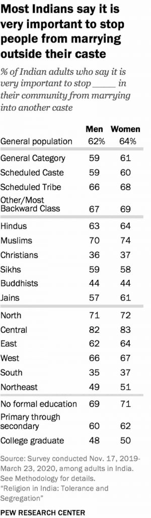 Chart_Most Indias say its important to stop inter-caste marriages-religious tolerance