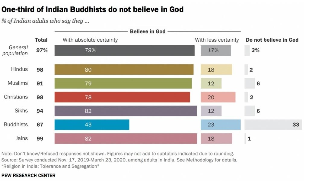 Graph titled one-third of Indian buddhists do not believe in God-religious tolerance