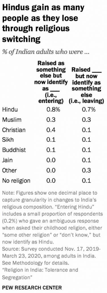 Chart_Hindus gain as many as they lose through religious switching-religious tolerance