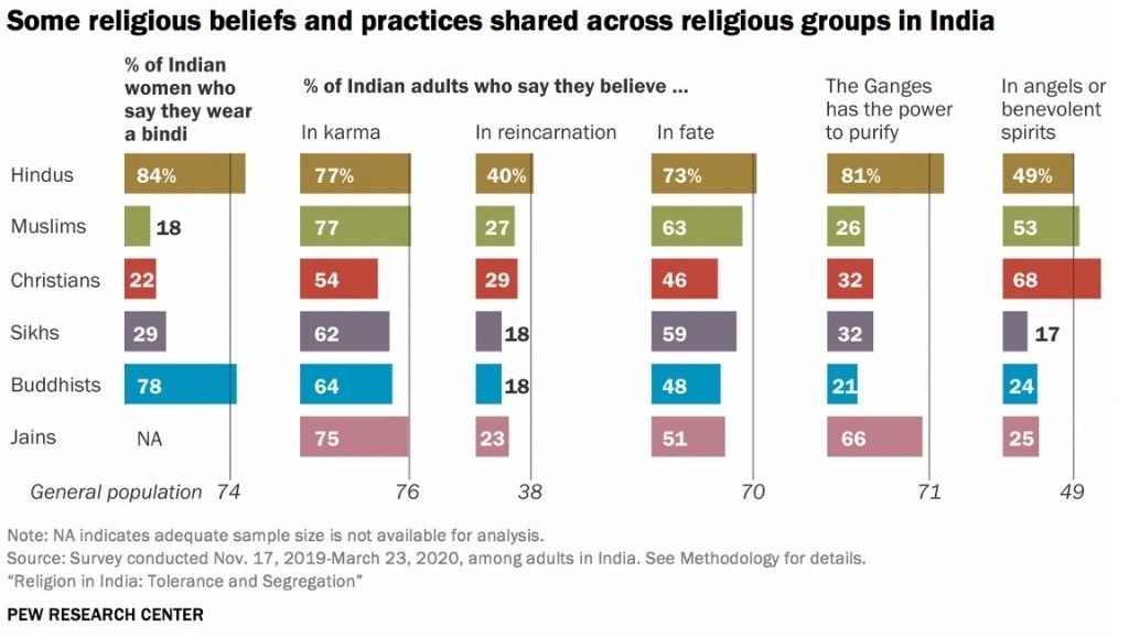 Chart titled some religious beliefs and practices shared across religious groups in India-religious tolerance
