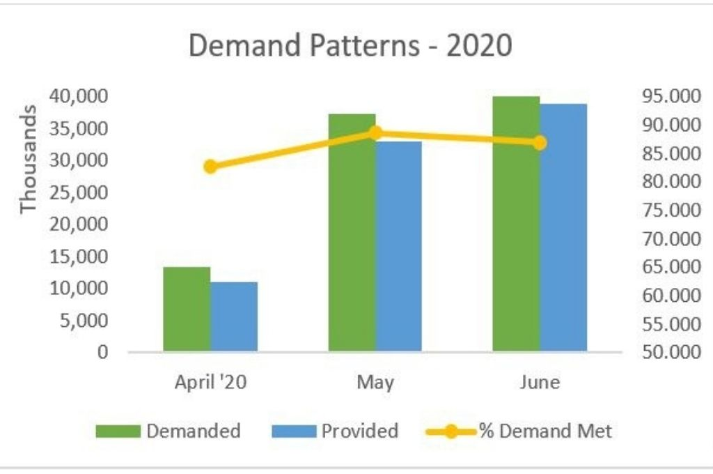 A graph showing the demand patterns, work provided, and percentage demand met in the financial year 2020. MGREGA was able to effectively support the rural economy in 2020, despite the second wave of COVID-19. However, it is struggling this year