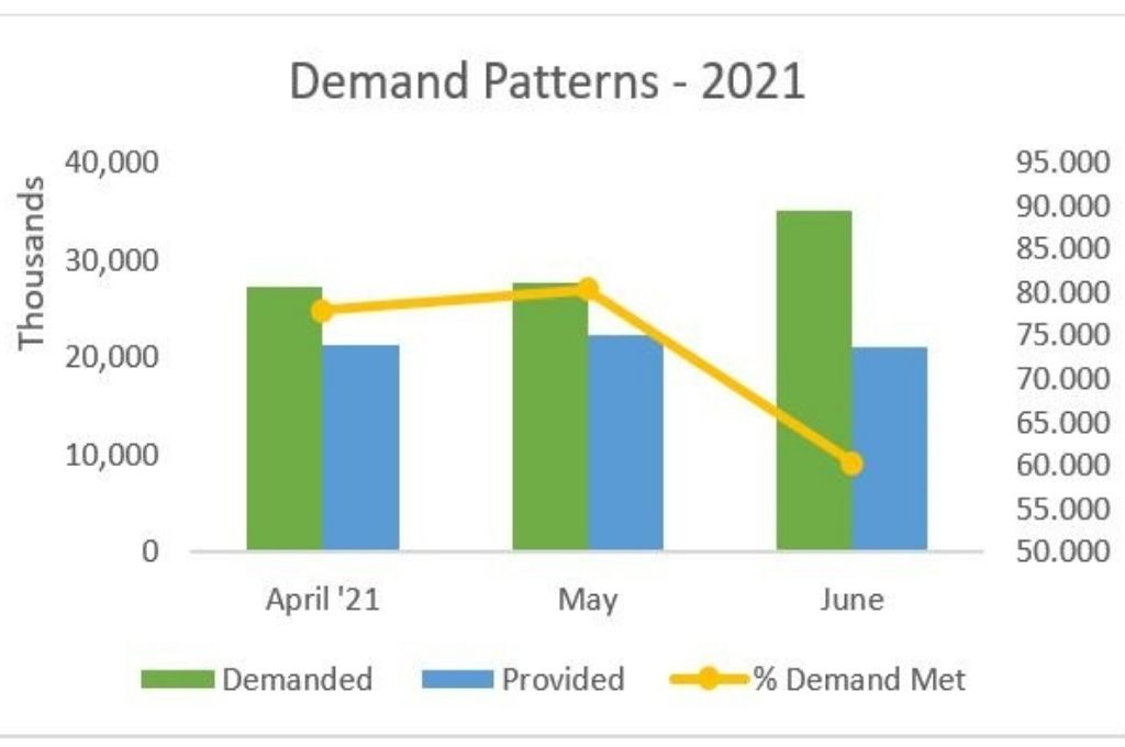 A graph showing the demand patterns, work provided, and percentage demand met in the financial year 2021. NREGA was able to effectively support the rural economy in 2020, despite the second wave of COVID-19. However, it is struggling this year