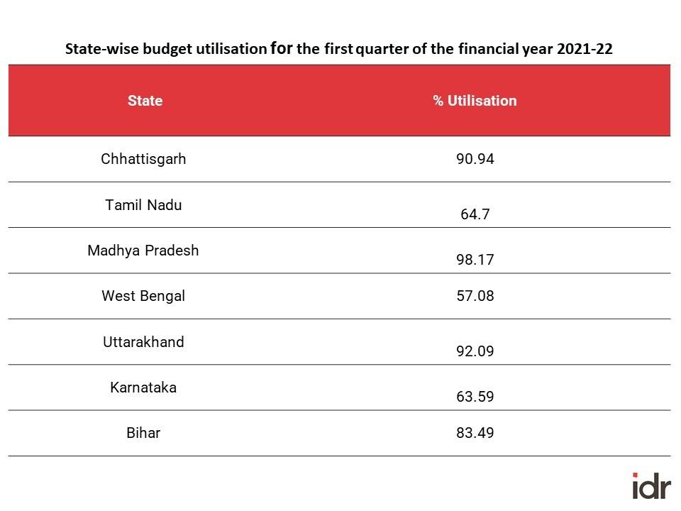 table showing state-wise budget utilisation under NREGA